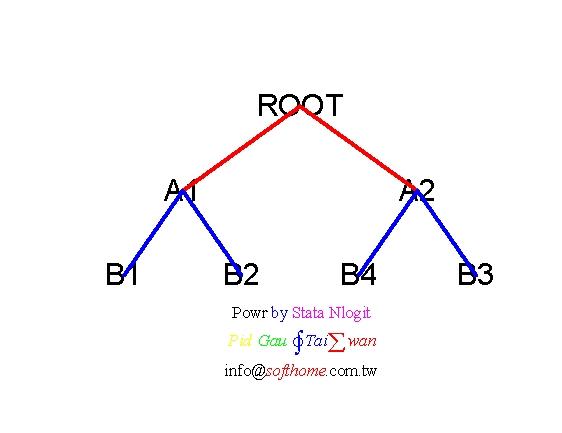 Stata Nlogit AB1