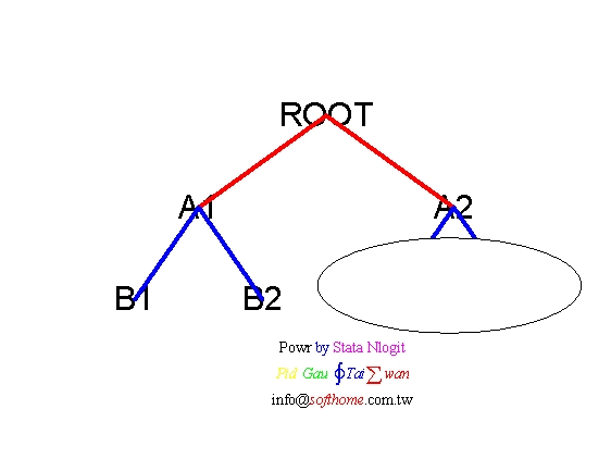 Stata Nlogit AB2