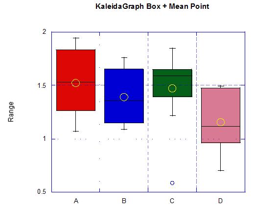 KaleidaGraph盒形圖加平均數