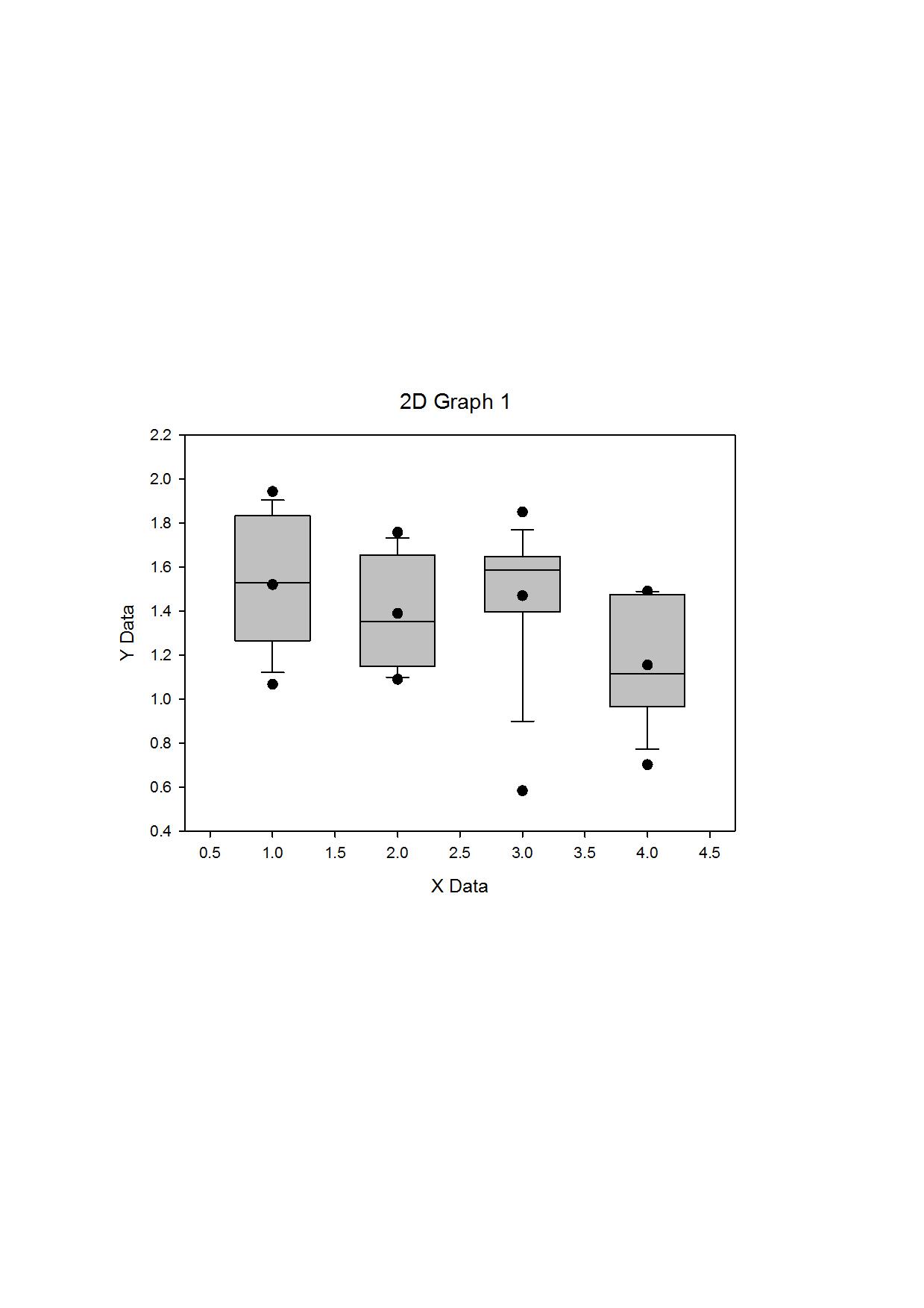 SigmaPlot盒形圖加平均數