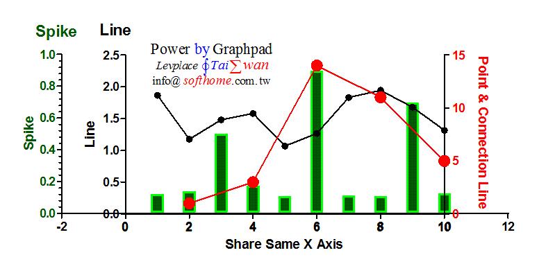 GraphPAD三Y軸雙折線1