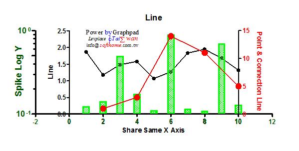 GraphPAD三Y軸雙折線2