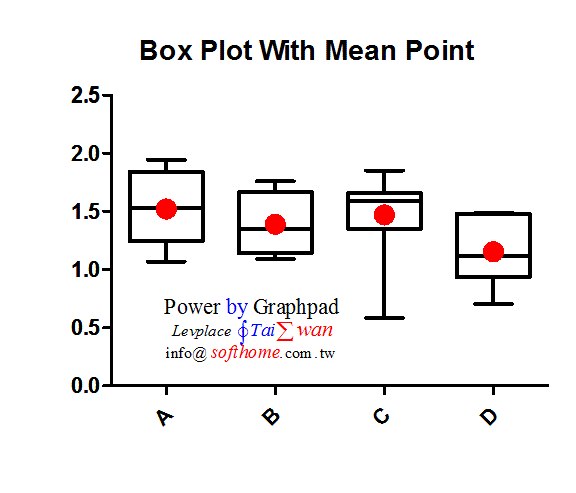 GraphPAD盒形圖加平均數