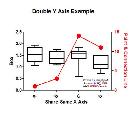 GraphPAD雙Y軸盒形圖加折線圖