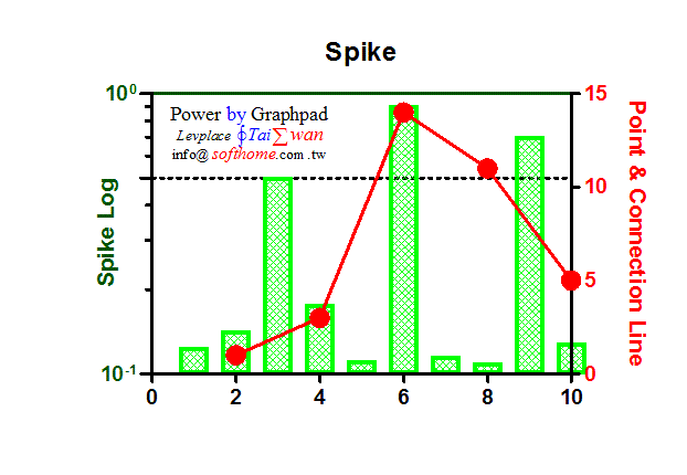 GraphPAD雙Y軸雙折線c