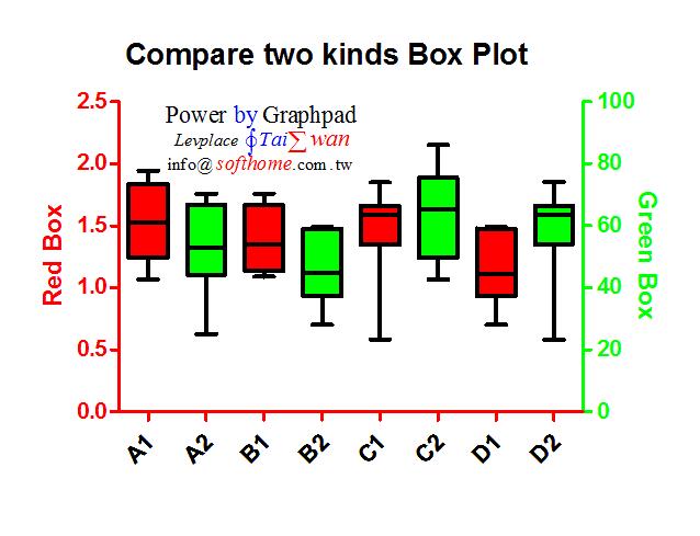 GraphPAD雙Y軸雙盒形圖