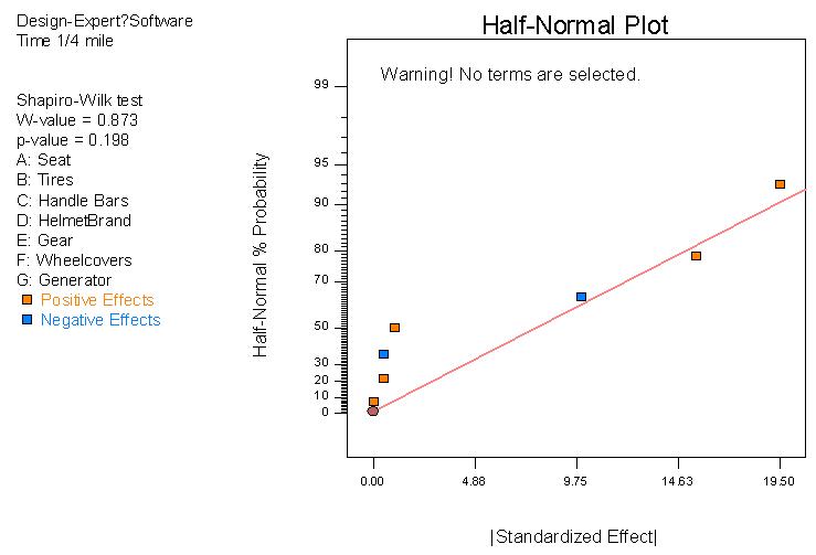 半-常態效應機率圖