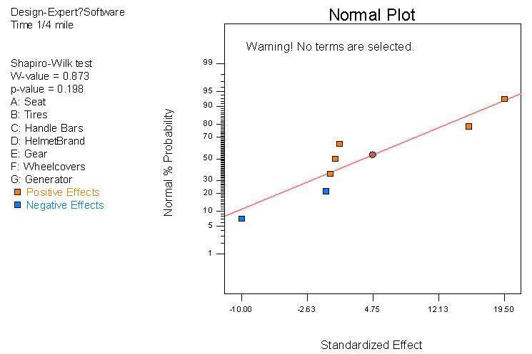常態效應機率圖