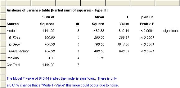 變異數分析表 結論 模型顯著 因子也都顯著