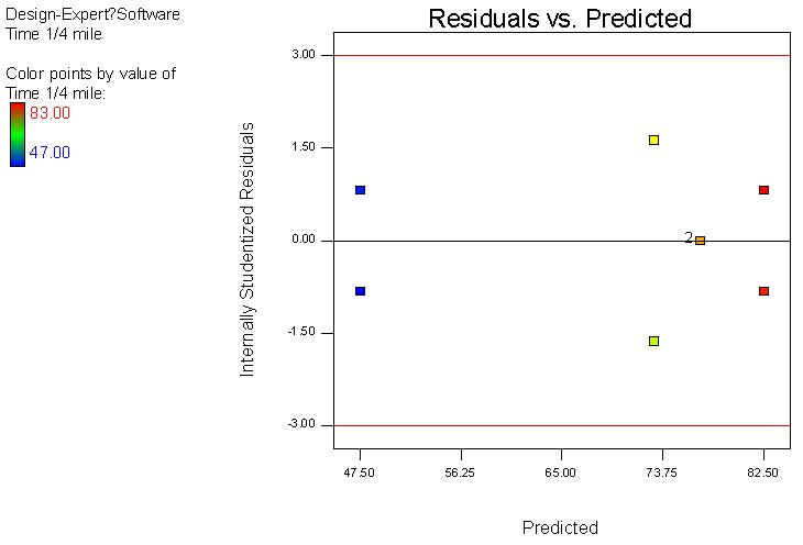 殘差與預測值