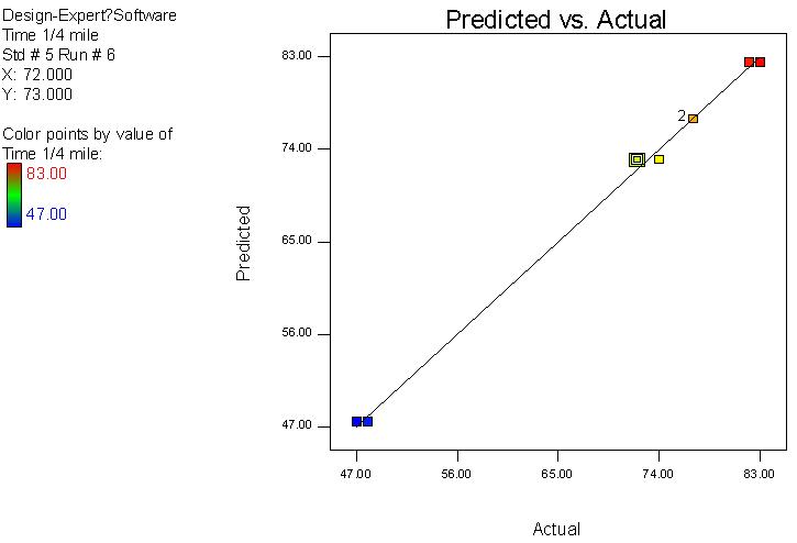 預測與真實