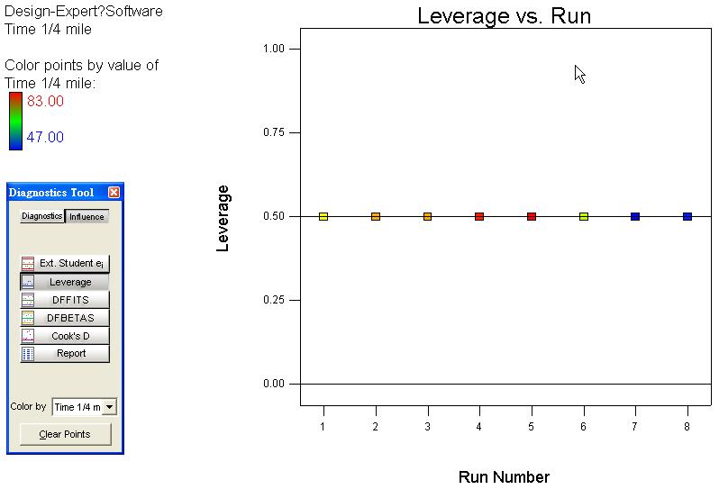 Leverage 統計量 VS 實驗順序