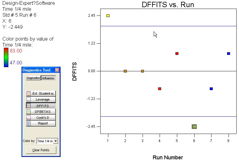 DFFITS VS 實驗順序  個別點之影響 如圖所示 Run 1,6是有影響的+