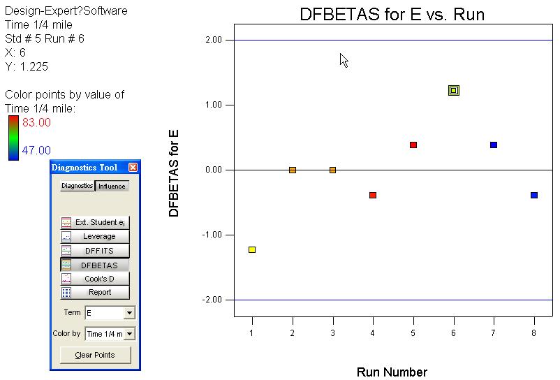 DFBETAS VS 實驗順序