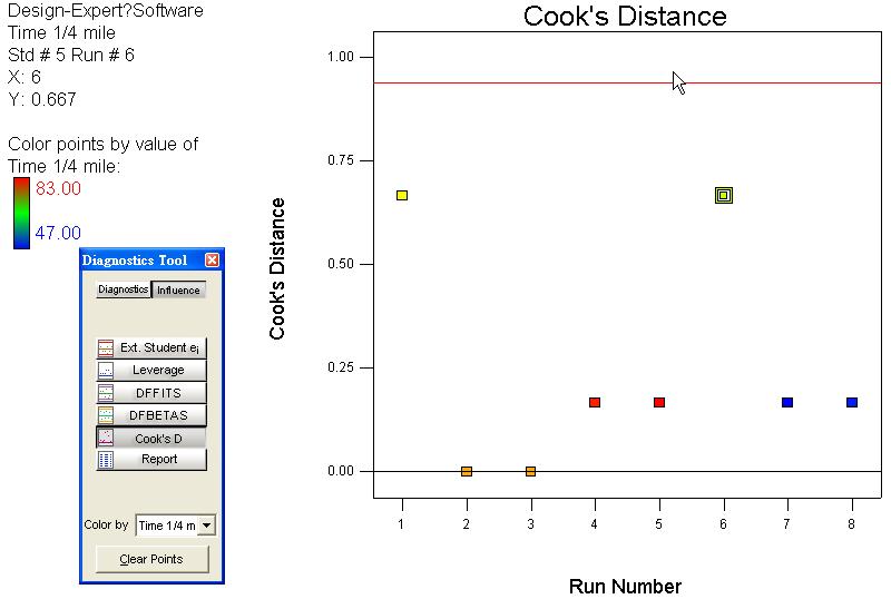 Cook's Distance VS 實驗順序 個別點之影響 如圖所示 Run 1,6是有影響的