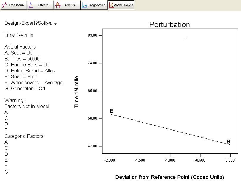 Pertubation分析