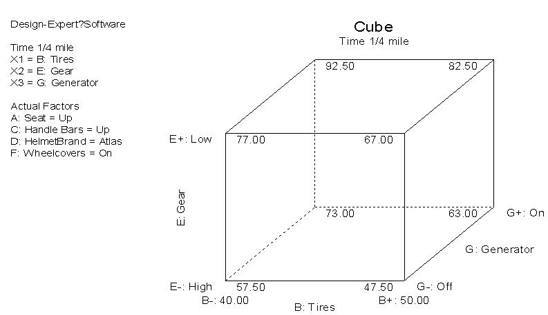 Cube立方圖分析