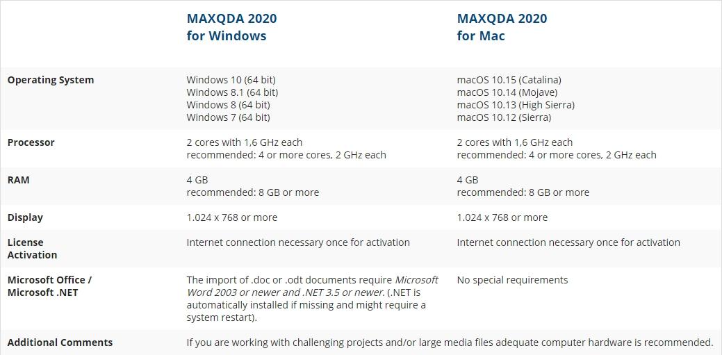 MAXQDA 2020 系統需求
