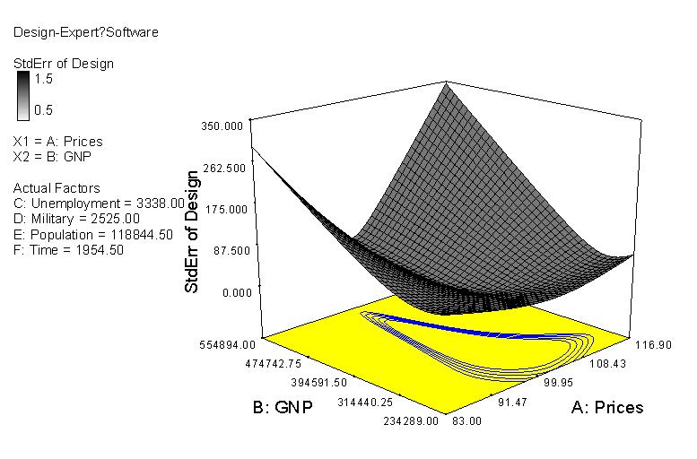 標準誤 曲面圖及等高線圖