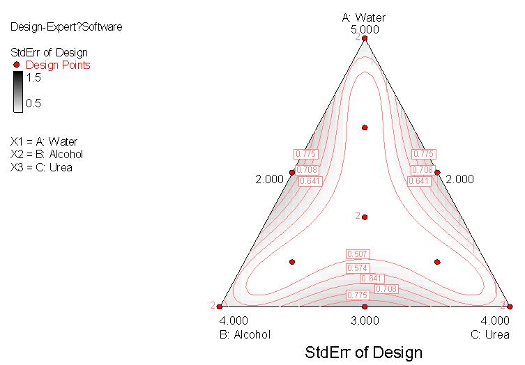 標準誤 混合設計 三角等高線