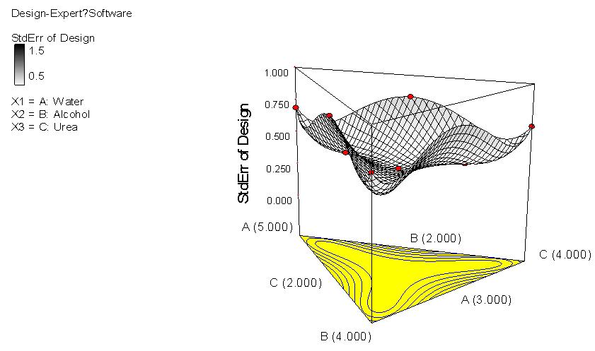 標準誤 混合設計 三角等高線 立體圖