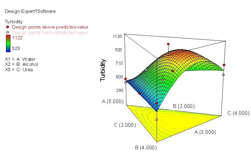 混合設計 三角等高線 立體圖