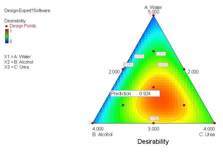 混合設計 三角等高線