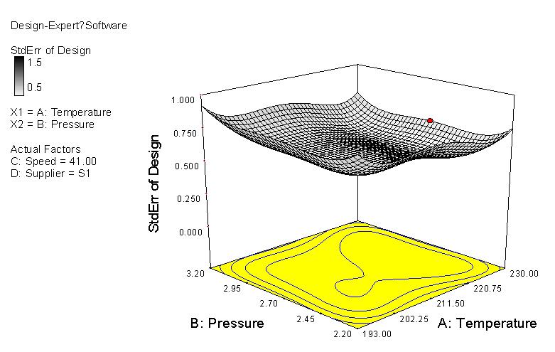 標準誤 反應曲面 等高線 立體圖