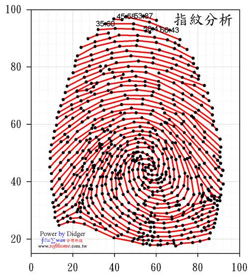 指紋數位化
