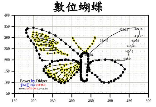 蝴蝶數位化