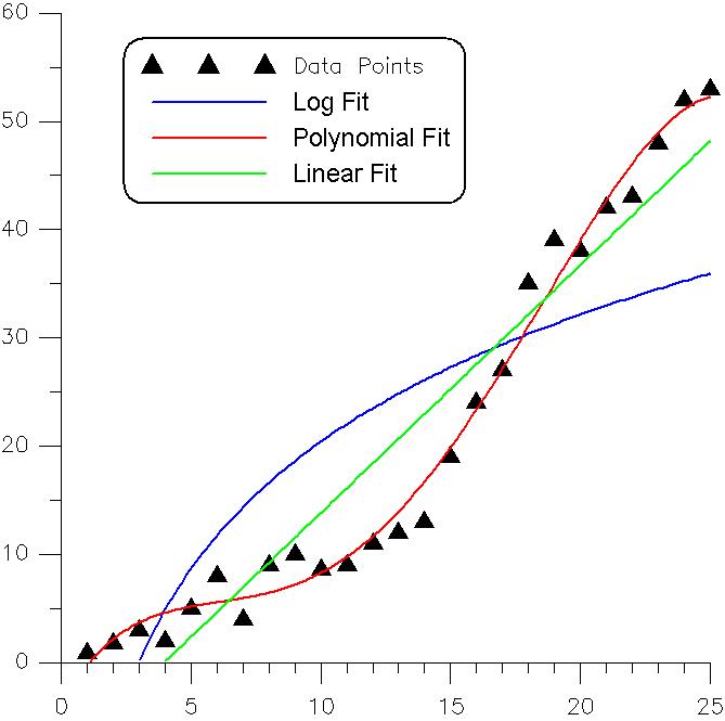 資料 及曲線配套