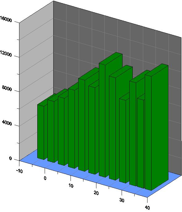 三維柱狀圖