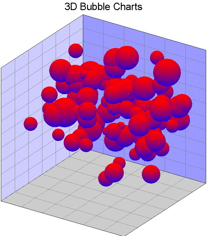 三維泡泡圖