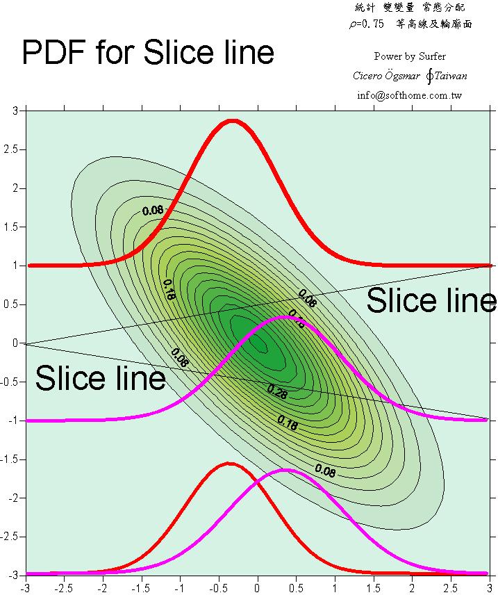 雙變量 常態分配 lho=0.75 之切面分配