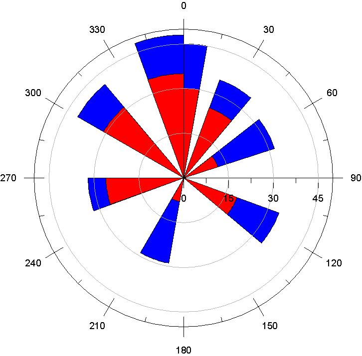 極座標 圓柱圖