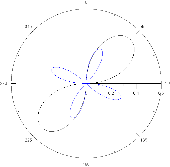 極座標 函數圖