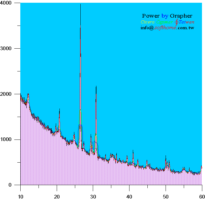 尖峰圖 加 趨勢線