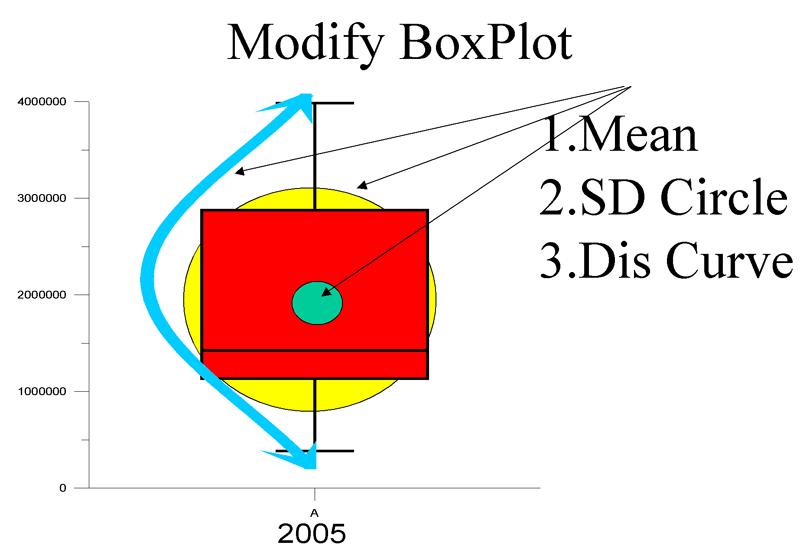 Grapher 不同的盒形圖