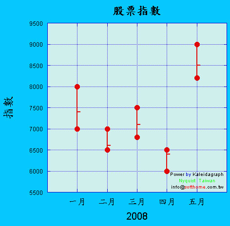 股票最高最低收盤圖 中文軸名