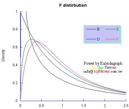多條曲線圖 F 分配