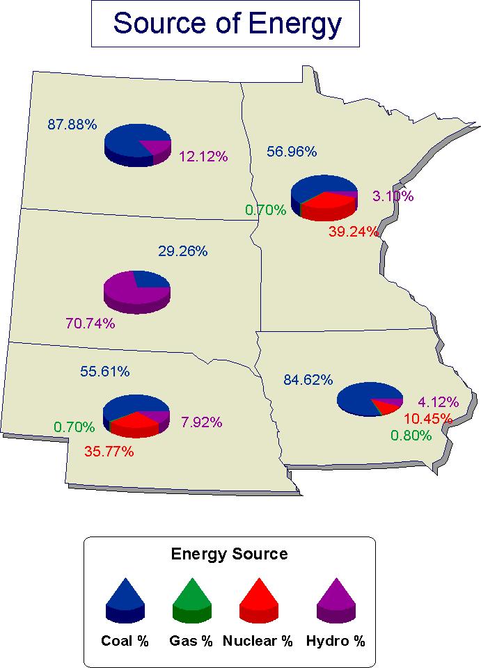 各區能源分配