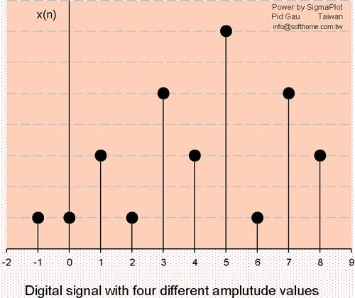 數位訊號 Digital Signal