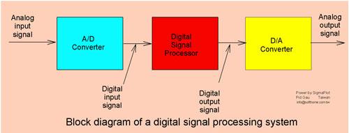 流程圖 Flow Chart