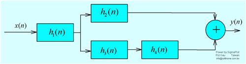 數位訊號圖 Flow Chart