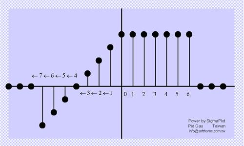 數位訊號圖 Digital Signal