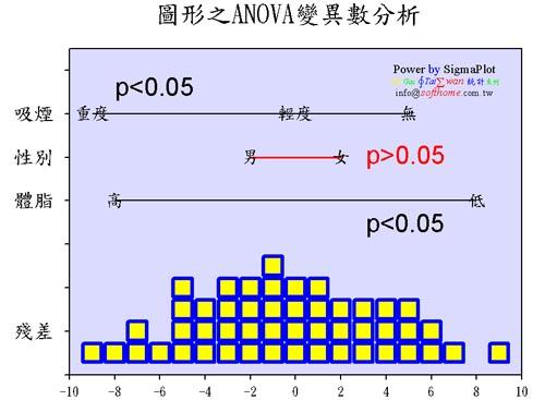 ANOVA  ANOVA變異數分析 高度技巧