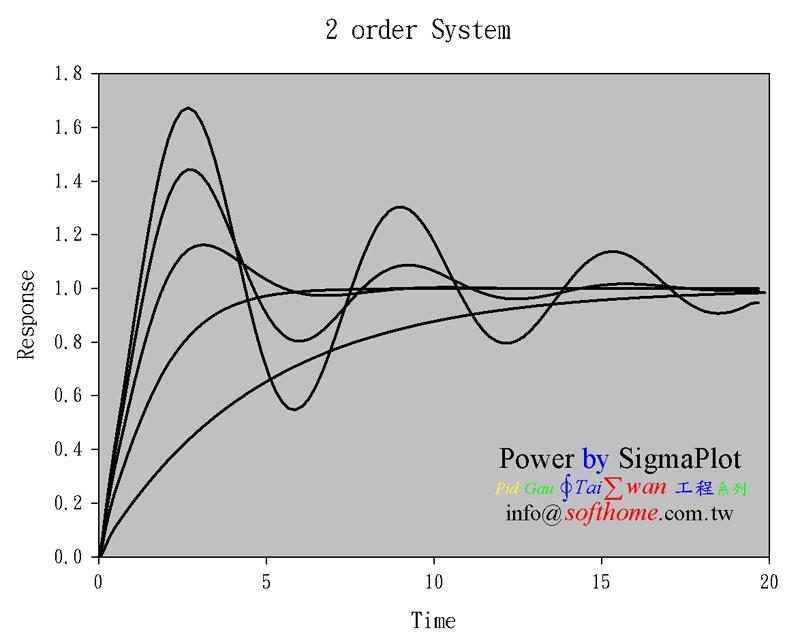 二階系統之反應 彈簧阻尼質量系統