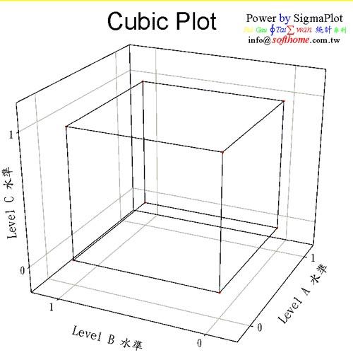Cubic Plot 立體圖 中度技巧