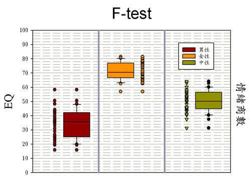 F檢定圖 點圖 盒狀圖 同時顯現 高度技巧 F-test ; F test