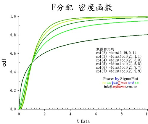 F distribution CDF F分配 累積函數